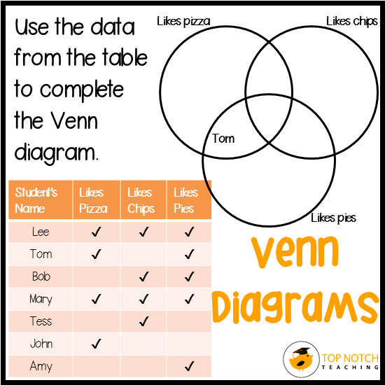 Sorting data with venn diagrams top notch teaching extension and adaption ideas ccuart Images