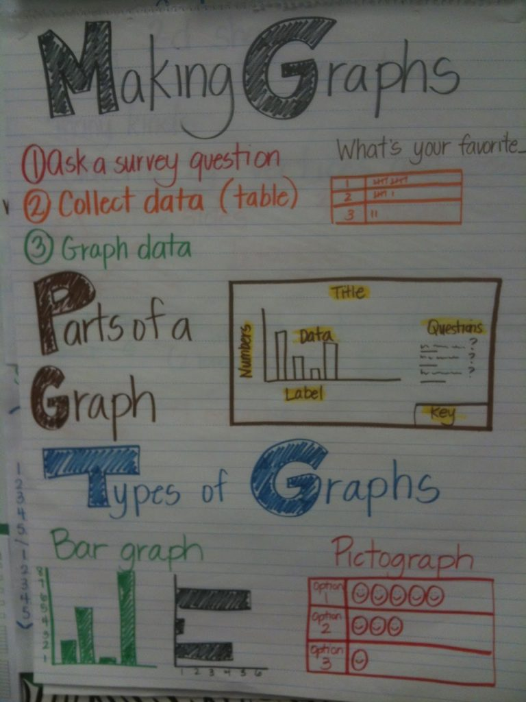 10 probability and graphing anchor charts top notch teaching parts of a graph ccuart Choice Image