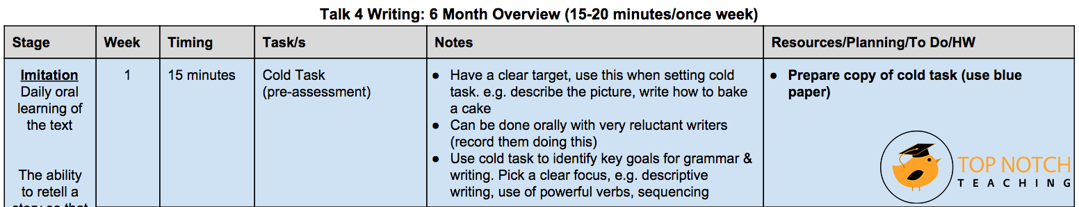 The Talk 4 Writing approach moves from oral to written language and is highly engaging. The cold task helps you to set your key goals for grammar & writing.