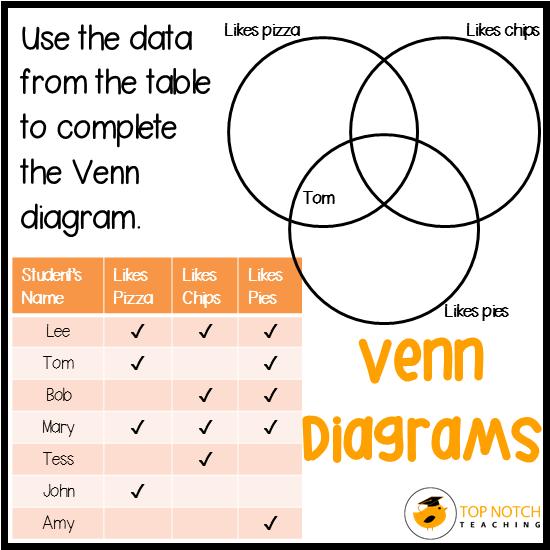 3 Easy Ways To Make Teaching Venn Diagrams Fun