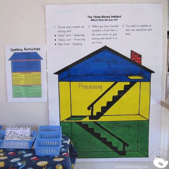 Spelling often seems like learning rules and memorizing sounds. Using the three story intellect students learn to gather, process and apply information.