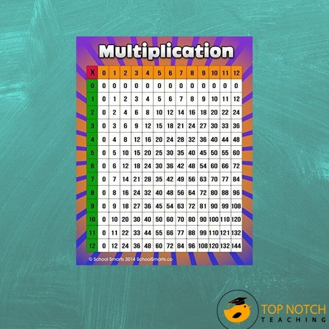 Memorizing multiplication tables helps kids do quicker and more complex mental math. Multiplication task cards aid in understanding this critical concept.